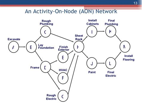 project management aon diagram exle the network diagram and critical path