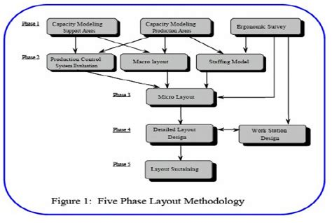 layout of process process layout design