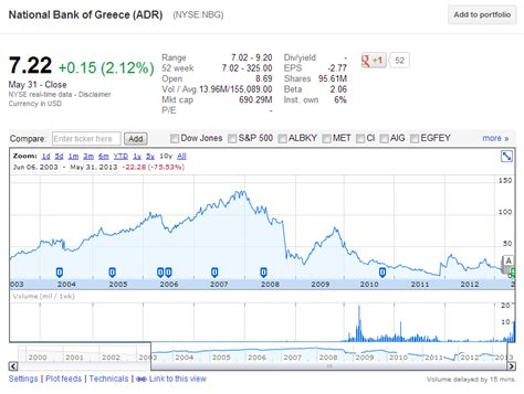 national bank of greece stock split should you invest in national bank of greece adr after