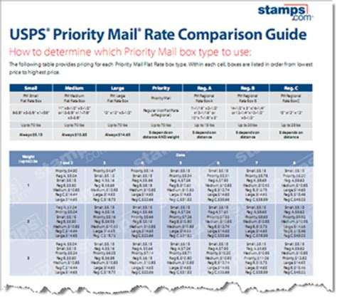 priority mail rates chart usps announces postage rate