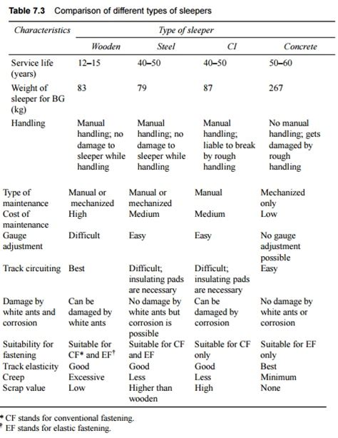 types of sleepers on indian railways study material