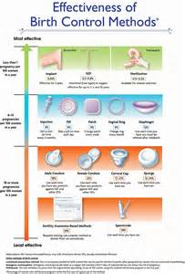 Table 1 effectiveness of birth control methods