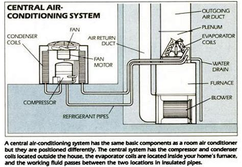 common compressor problems solutions hvac tips tricks