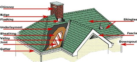 Roof Structure Roofing Structures Terminology