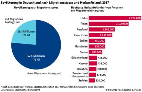 Wie Viele Haushalte Gibt Es In Deutschland 5626 by Demografieportal Ihre Ausgew 228 Hlten Fakten Jeder F 252 Nfte