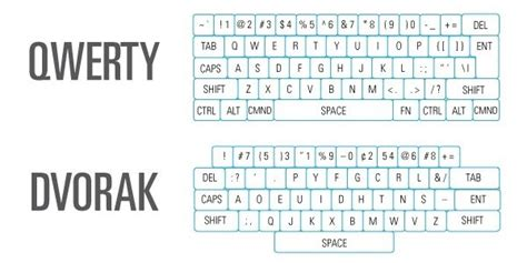 qwerty keyboard layout why why do we still use qwerty keyboards quora