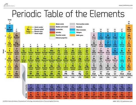 periodic table of elements sections atomic weight changed for 19 elements science