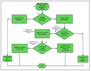 api flow diagram api free engine image for user manual