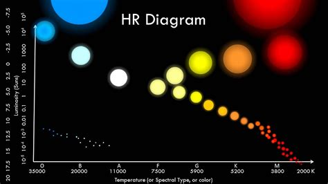H And R Diagram