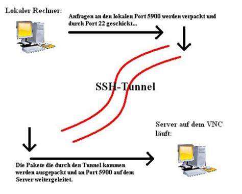 ssh tunneling how to perform local ssh tunneling infosec addicts