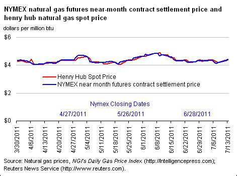 natural gas weekly update