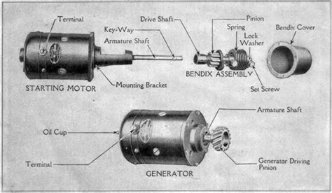automotive air conditioning repair 1909 ford model t electronic toll collection history of the starter motor crankshift