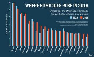 Chicago Crime Rate Map by Chicago Violence Gets Everyone S Attention But It Is Not