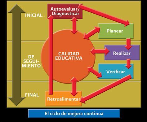 imagenes gestion educativa estrategica quot competencias para la gesti 243 n educativa quot