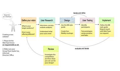 web layout guidelines usability