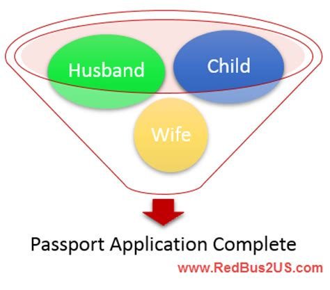 What Age Can You Apply For Spousal Mba by Apply Minor Passport Without Spouse Name Endorsed How