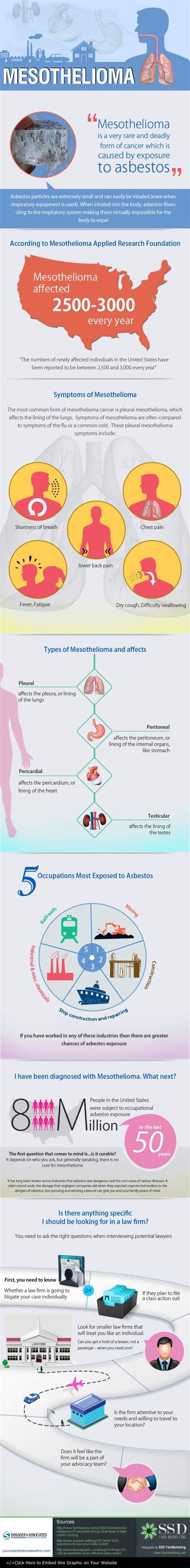 Pleural Mesothelioma Stages 88 best images about mesothelioma asbestos and your