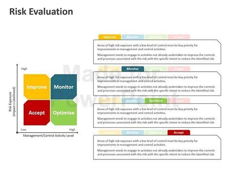 commercial risk model technical risk business risk model best free home