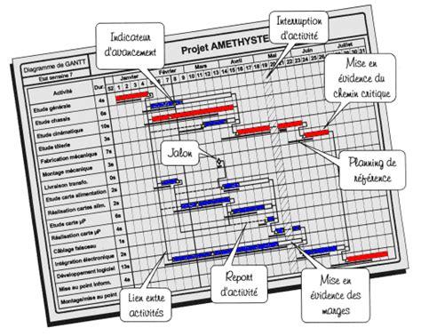 diagramme de gantt ressources humaines diagramme de gant