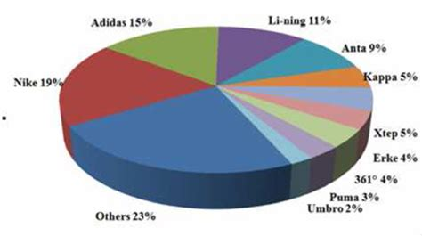 athletic footwear industry market share style guru