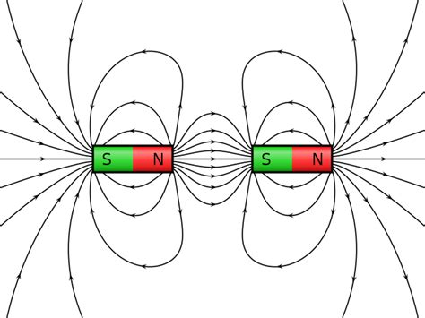 magnetic induction precedes attraction file vfpt cylindrical magnets attracting svg wikimedia commons