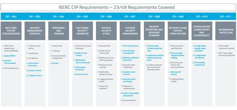 introduction to nerc cip version 5 power magazine nerc cip background check requirements background ideas