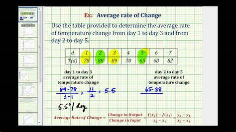 Ex Find The Average Rate Of Change From A Table Rate Of Change Table