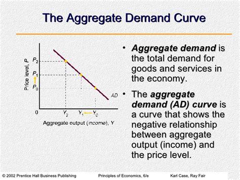 aggregate demand aggregate supply diagram aggregate demand aggregate supply and inflation
