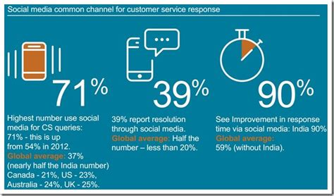 28 interesting indian social media caigns q2 2014 78 customers will pay premium for good customer service