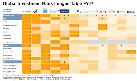 tier 3 banks what s a tier 1 tier 2 and tier 3 investment bank now