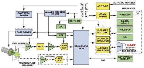 flow meter diagram magnetic flow meter circuit diagram flow measurement