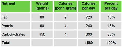 carbohydrates kcal per gram weight loss rule 2 balance or perish the healthy home