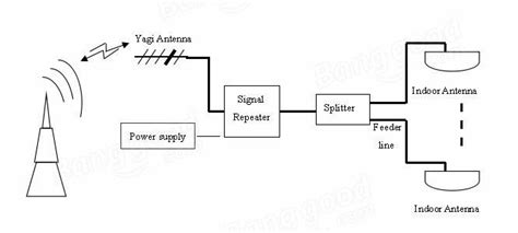 wcdma mhz db gain silver cellphone signal booster