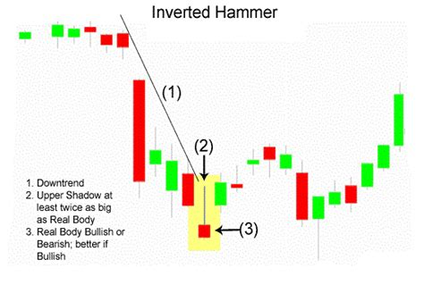 Candlestick Pattern Inverted Hammer | inverted hammer forex trading strategy