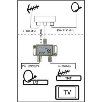 Repartiteur Tv 1094 9 90 d 233 coupleur antenne satellite terrestre l