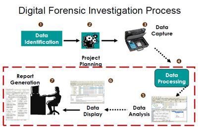 Gurugram Police Crime Cyber Crime Computer Forensics