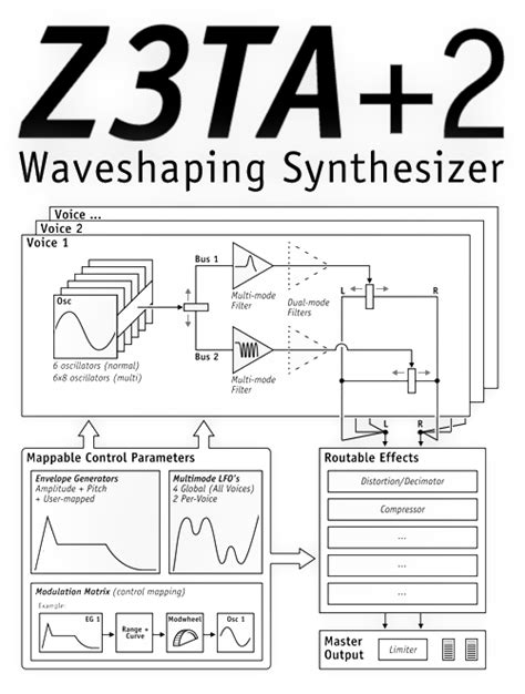 Cakewalk - Z3TA+ 2.2.2.120 STANDALONE, VSTi, VSTi3, AAX