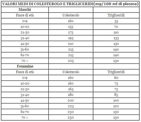 alimenti colesterolo tabella tabella colesterolo alimenti ru06 pineglen