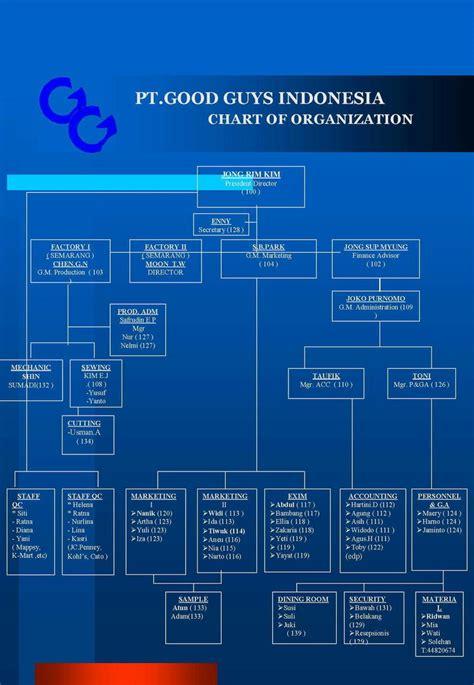 Vcd Company Profile Pt Nusantara pt guys indonesia company profile