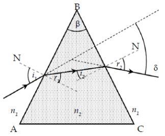 perhatikan dua gambar berikut pembiasan pada kaca planparalel dan prisma
