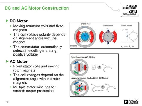 ac and dc motors efficient motor solutions high performance servo