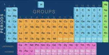 cbse class 10 science modern periodic table lessson