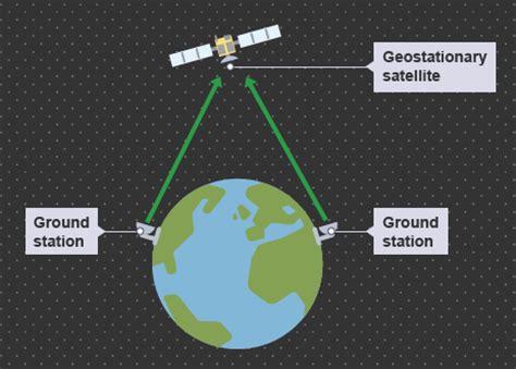 bbc gcse bitesize science satellite communication