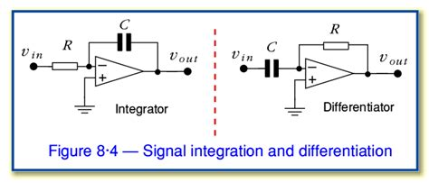 integrator and differentiator circuits using op s application of differentiator and integrator circuits 28