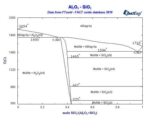 na2o sio2 phase diagram alloys of 14 silicon