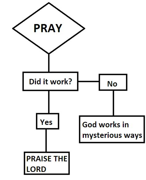 prayer flowchart prayer flowchart bits and pieces