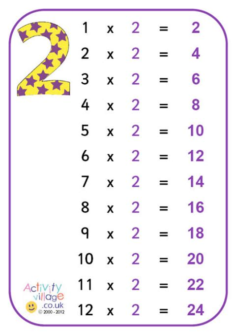 2 Multiplication Table by 2 Times Table Poster