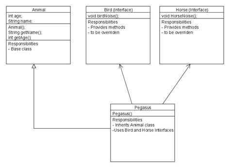 uml inheritance diagram uml diagram java inheritance choice image how to guide