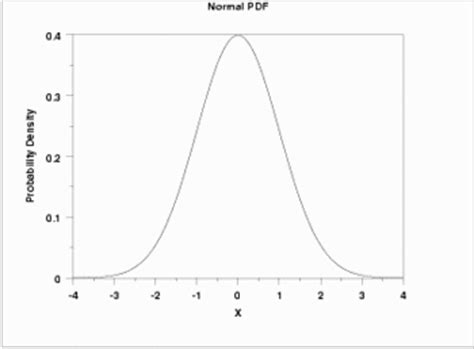 probability distribution function statistical significance encyclopedia article citizendium