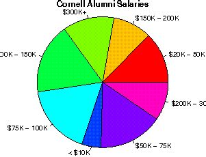Cornell Executive Mba Salary by Cornell Studentsreview Alumni College